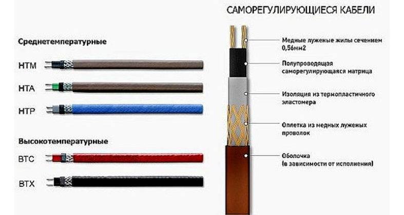 Как сделать теплый саморегулирующейся кабель