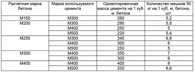 Расчёт количества цемента для бетонной смеси