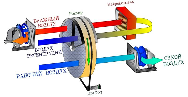 Роторный механизм для перемещения накопителя влаги