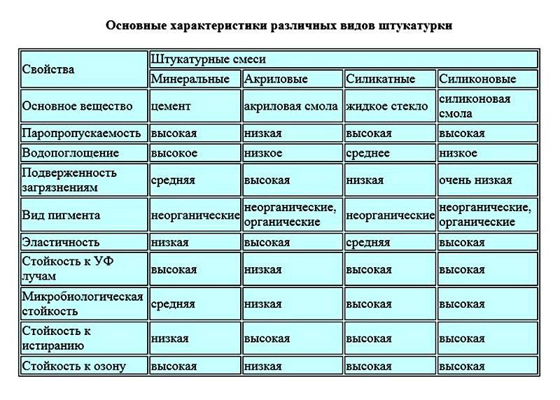 Таблица составов