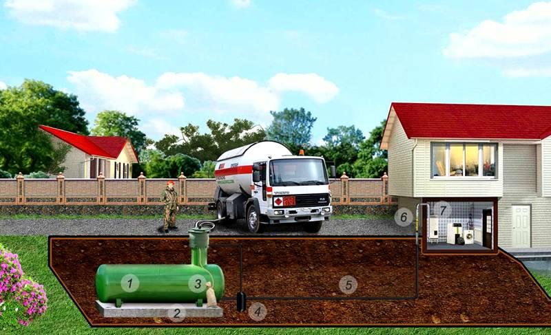 Емкость газгольдера размещается на участке под землей