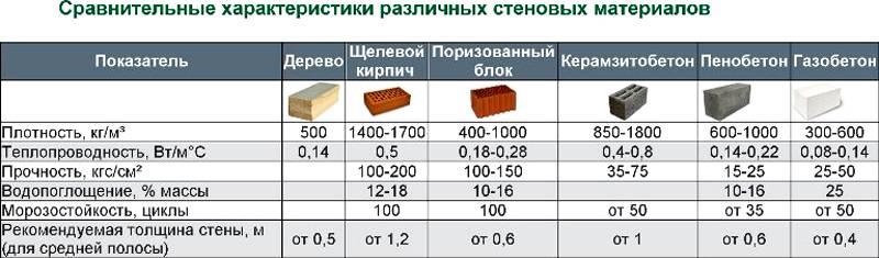 Сравнительный анализ по стеновым материалам