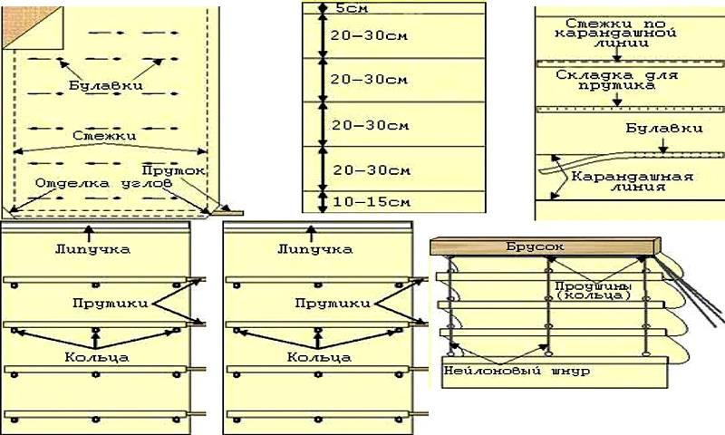 Схема, поясняющая процесс создания штор