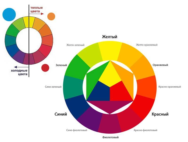 Еще один специальный инструмент: «цветовой круг»