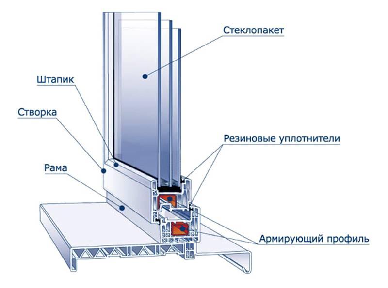 Схема частей оконной конструкции
