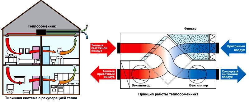 Чтобы уменьшить соответствующие затраты, применяют рекуперацию тепла в системах вентиляции
