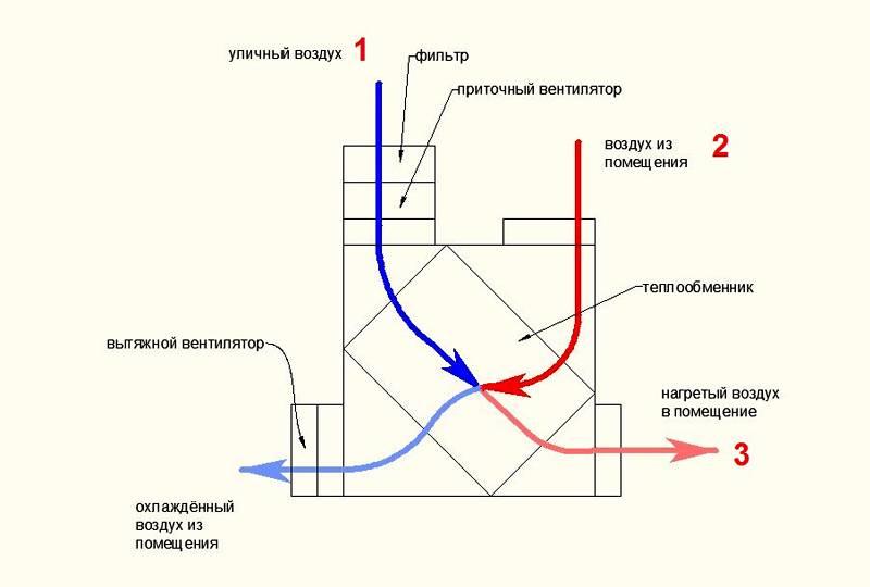 Для расчета коэффициента полезного действия конкретной техники надо сделать замеры температуры воздуха в точках 1 (ТУ), 2 (ТВП) и 3 (ТНВ)