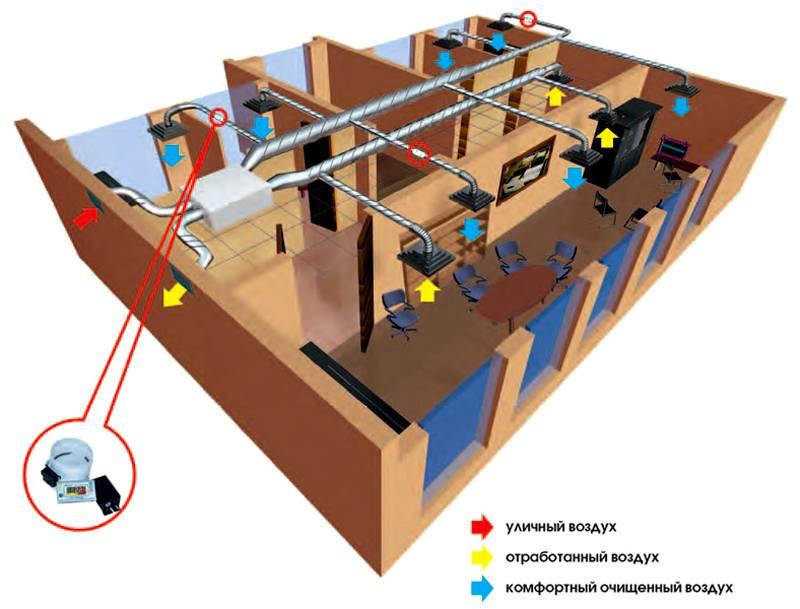 Схема жидкостной рекуперации в офисном помещении