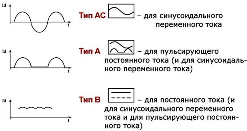 «АС», «А» и «B» типы