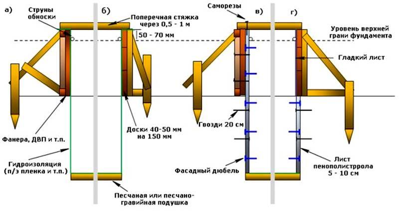 Плиты этого типа используют для создания опалубки при заливке фундаментов