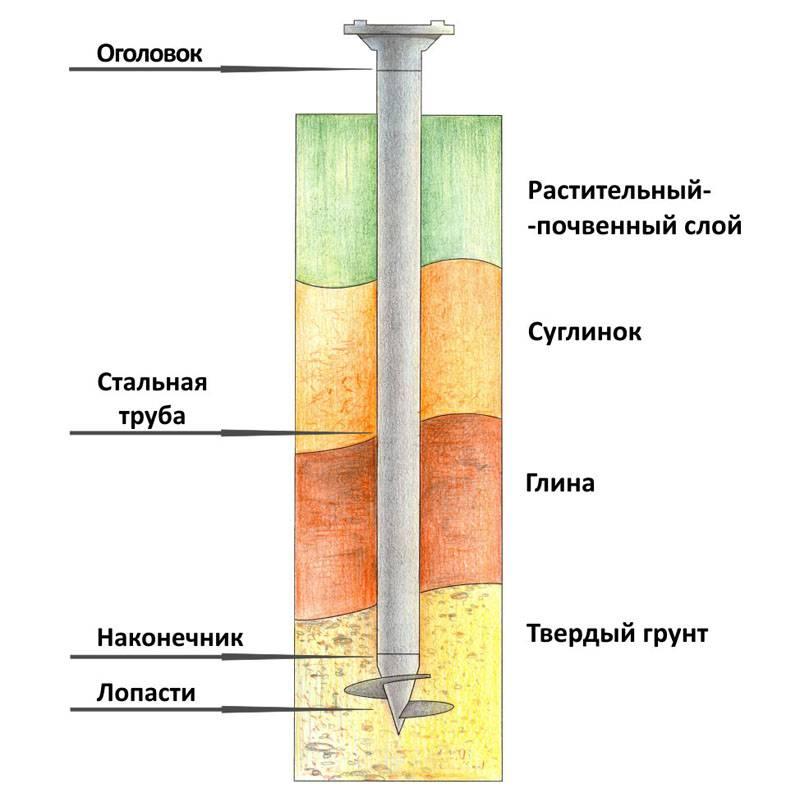 При выборе сваи достаточной длины ее наконечник погрузится в область плотного грунта
