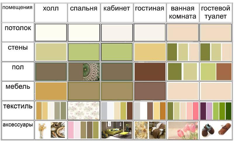 Цветовые сочетания подбирают с помощью колористических таблиц