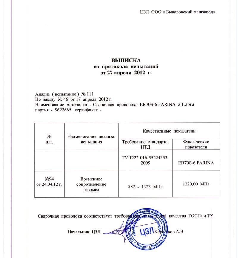 Документальное подтверждение проведенных испытаний на сопротивление разрыву (временное)