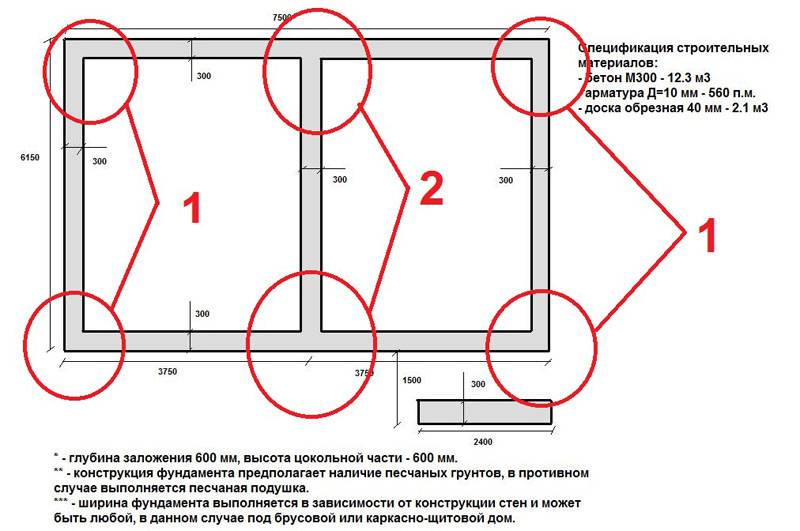 План типового ленточного фундамента для подсобного строения на садовом участке