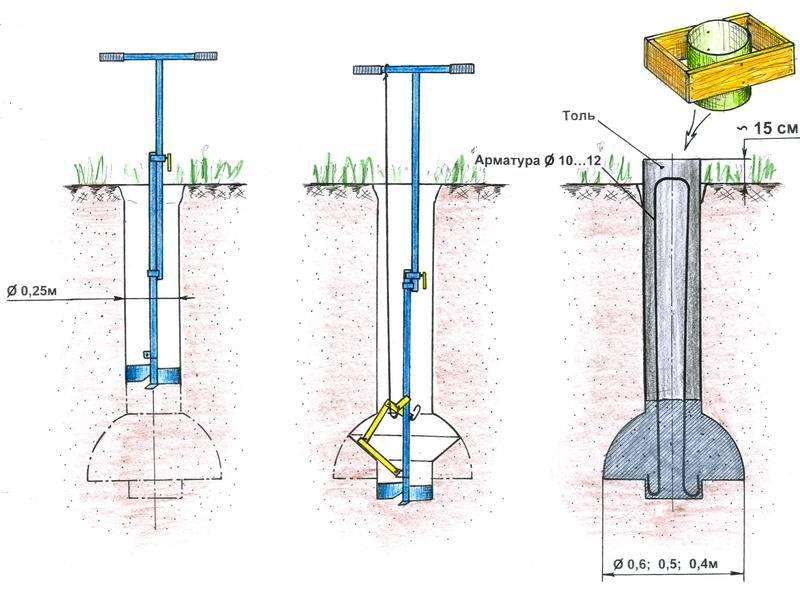 Схема технологического процесса