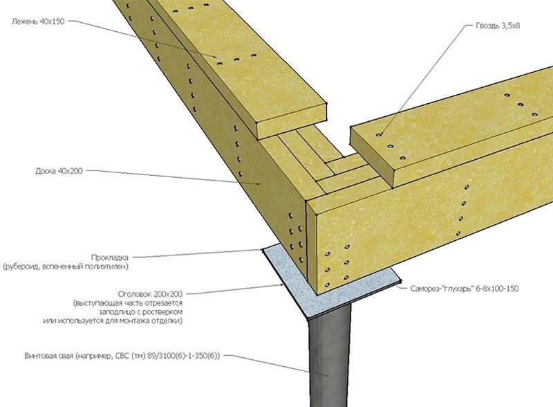 Деревянные конструкции можно закрепить на плоском, или фигурном оголовке