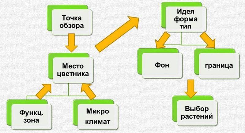 При определении места установки соответствующего объекта принимают во внимание несколько важных факторов