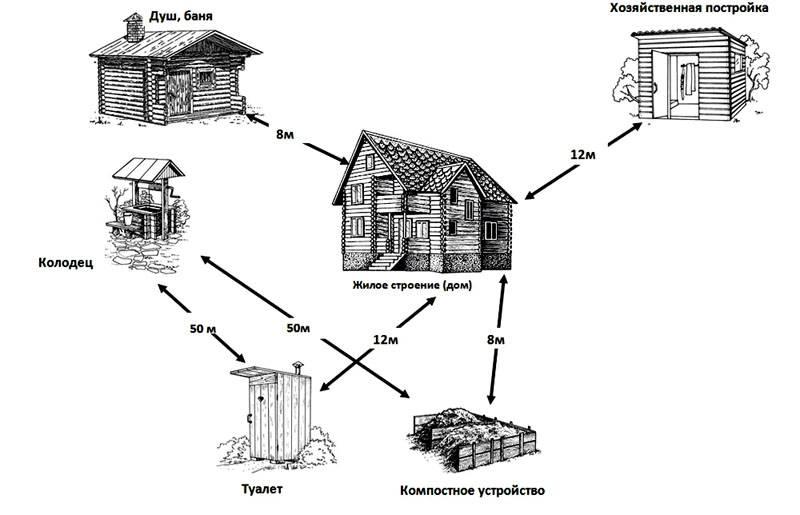 В деревне при наличии колодца, компостного накопителя и туалета снаружи здания следует учитывать эти минимальные расстояния