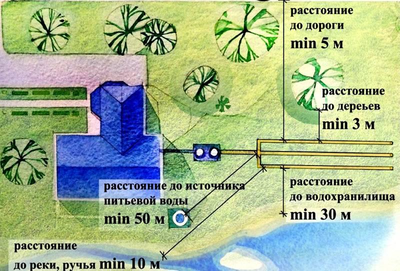 Планировка двора при установке септика и дренажного поля