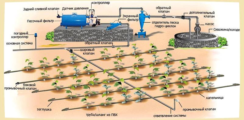 На этом рисунке показано, как установить крупную систему полива с подключением к автономному источнику воды