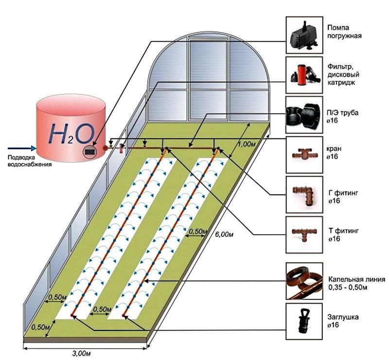 Такой набор элементов можно купить для оснащения теплицы с размерами 3х6 м