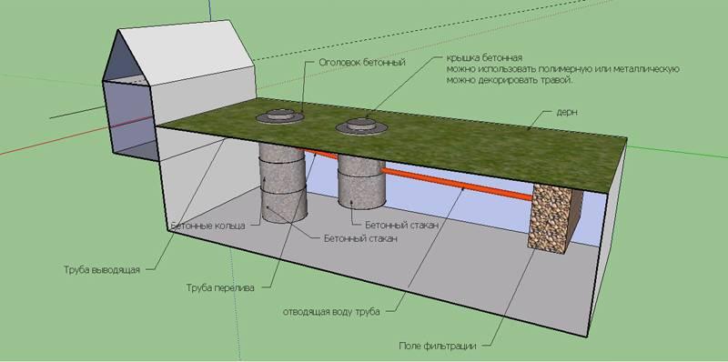 Расположение системы для очистки стоков дома