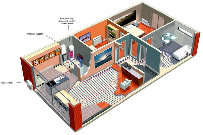 Система отопления «тёплый пол» для одноэтажного дома