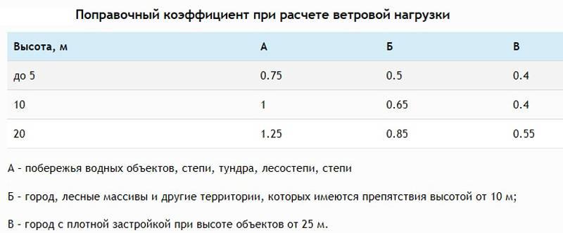 Таблица для учёта ветровой нагрузки