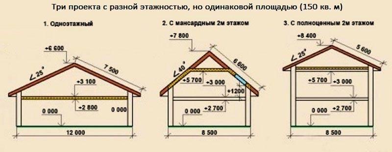 Сравнение габаритов здания с одной площадью, но разной этажностью