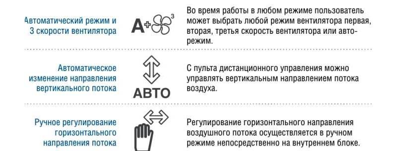 На схеме представлены режимы вентиляторов