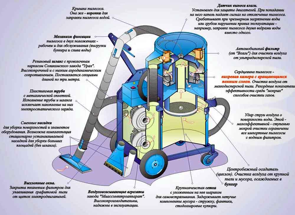 Вариант конструкции оборудования