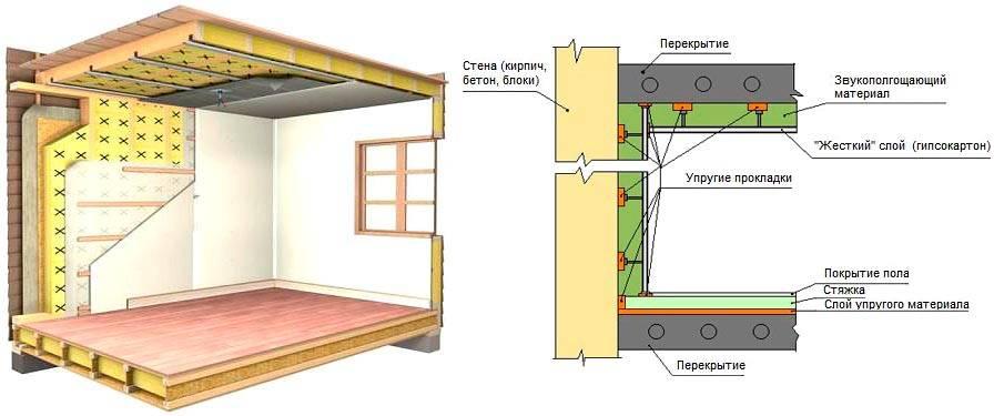 Звукоизоляция пола квартиры своими руками материалы