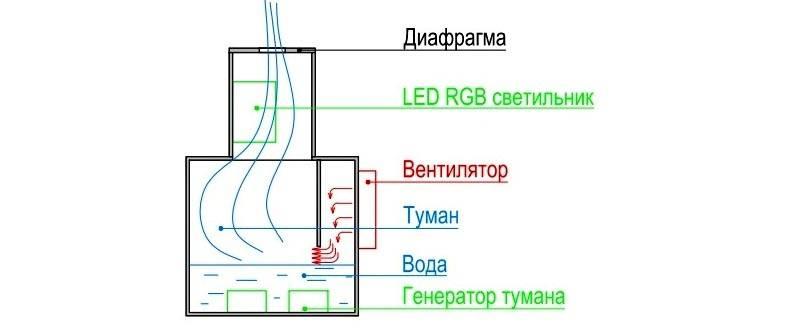 Схема электрокамина с имитацией пламени из пара