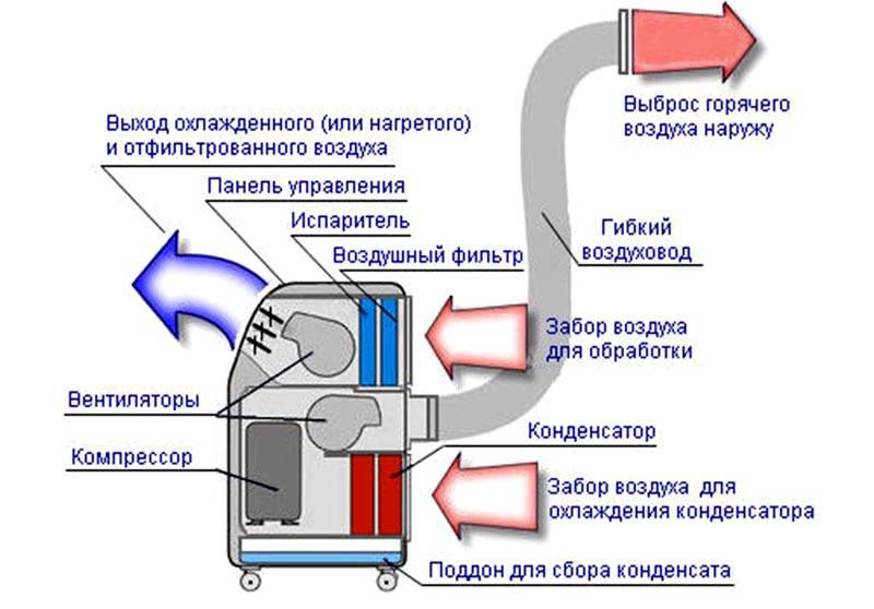 На схеме показан принцип действия таких аппаратов