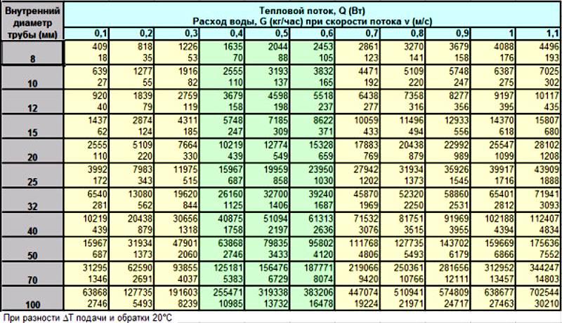 Существуют специальные таблицы для расчета параметров труб
