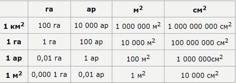 Таблица перевода квадратных метров в другие популярные меры площади