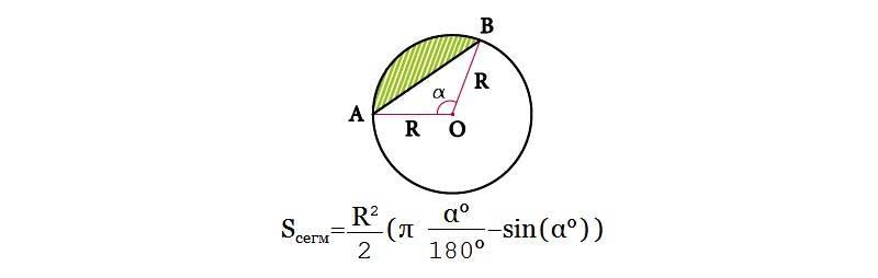 Формула расчета площади сегмента круга