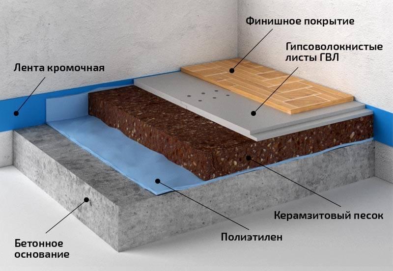 Пример многослойного покрытия пола