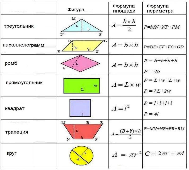 Основные формулы для вычисления площади популярных геометрических фигур
