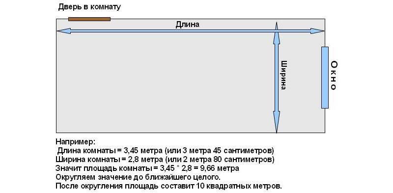 Пример расчета площади простой прямоугольной комнаты