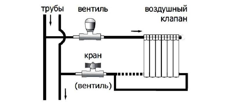 Также возможно создание обводного участка и в двухтрубной схеме