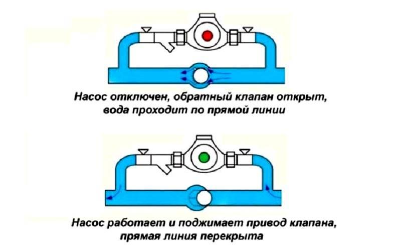 Работа байпасного клапана при выключенном и включенном насосе