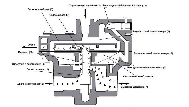 Устройство и принцип работы байпасного клапана на примере модели BR 400