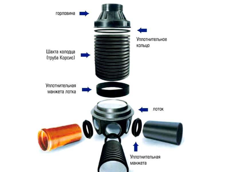 Составные части дренажного колодца
