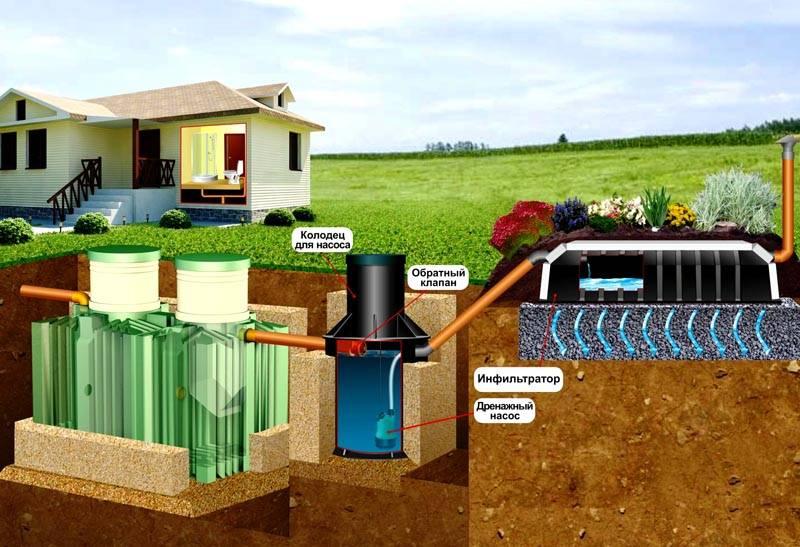 При установке септика своими руками для частного дома с высоким уровнем грунтовых вод,дренажную часть поднимают на специальную подсыпку. Для подачи туда жидкости применяют насосную станцию, работающую в автоматическом режиме