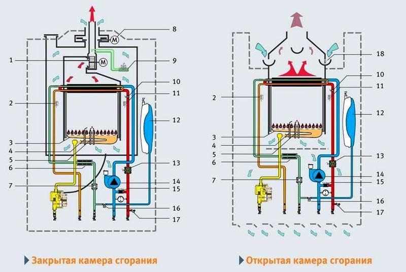 Отличия газовых котлов с открытой и закрытой камерой сгорания