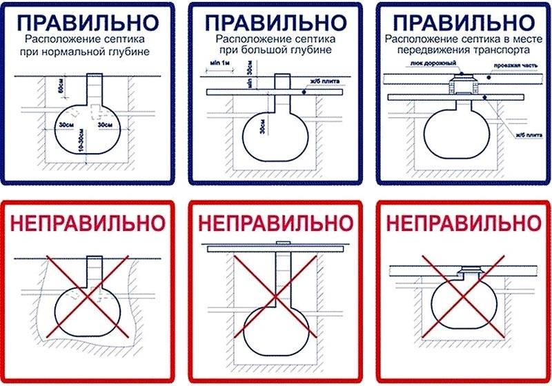 Правильные и ошибочные варианты монтажных схем