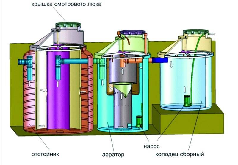 Типичная конструкция системы очистки локального типа