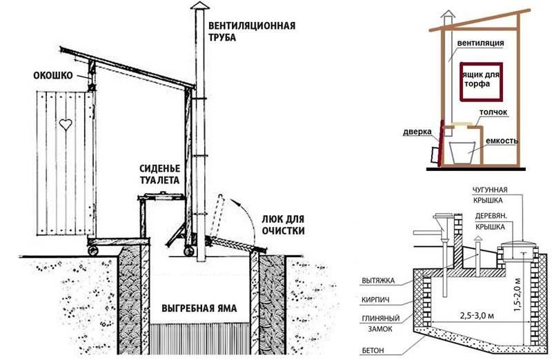 Чертеж туалета для более удобного строительства