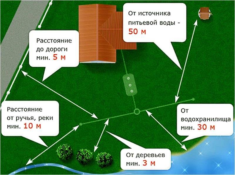 Минимальные допустимые расстояния от системы очистки локального типа до других объектов